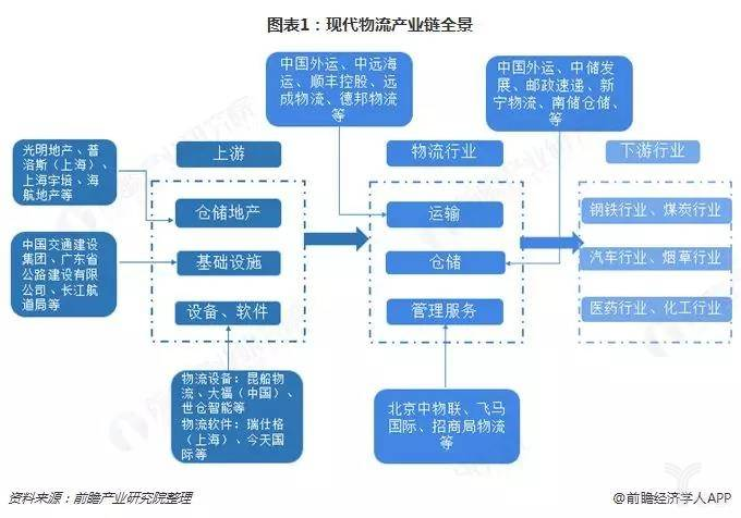 <b>全景图谱俯瞰2019年中国物流产业</b>
