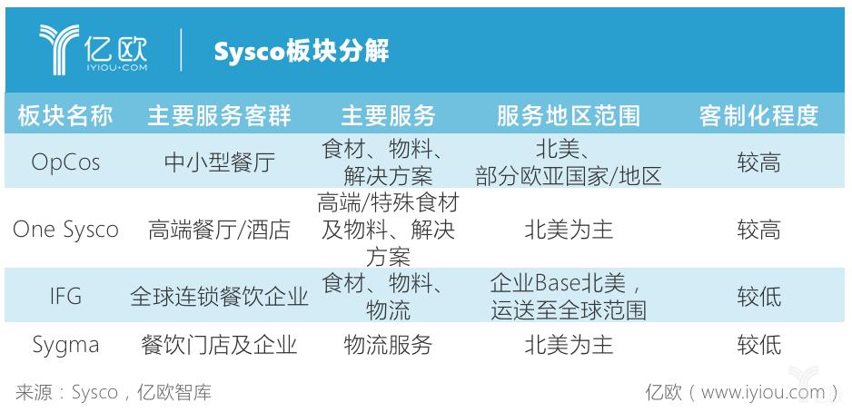 亿欧智库:Sysco板块分解