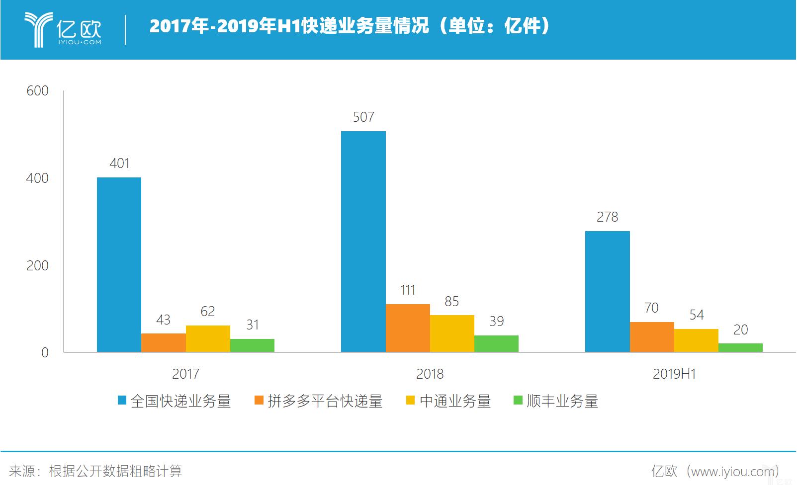 2017年-2019年H1快递业务量情况