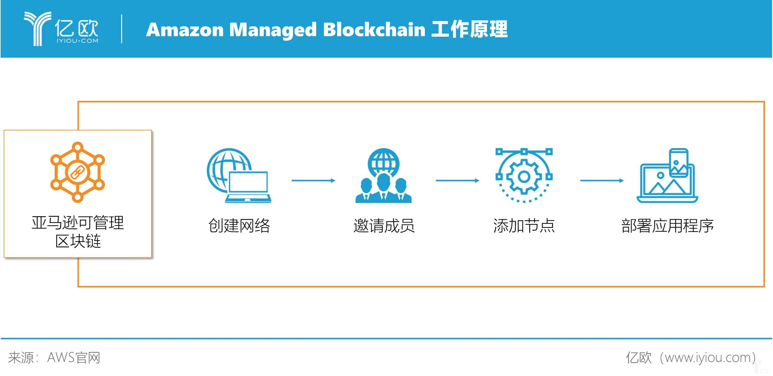 亿欧智库:Amazon Managed Blockchain 工作原理