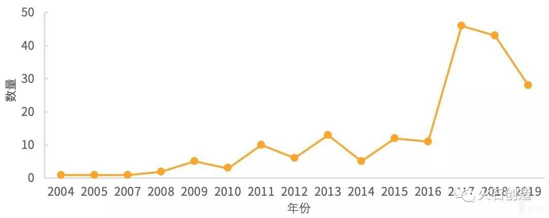 亿欧智库:2004—2019年我国研究登记的数量变化情况