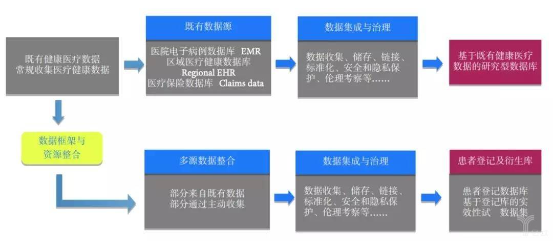 亿欧智库:从真实世界数据到研究型数据库的转化过程