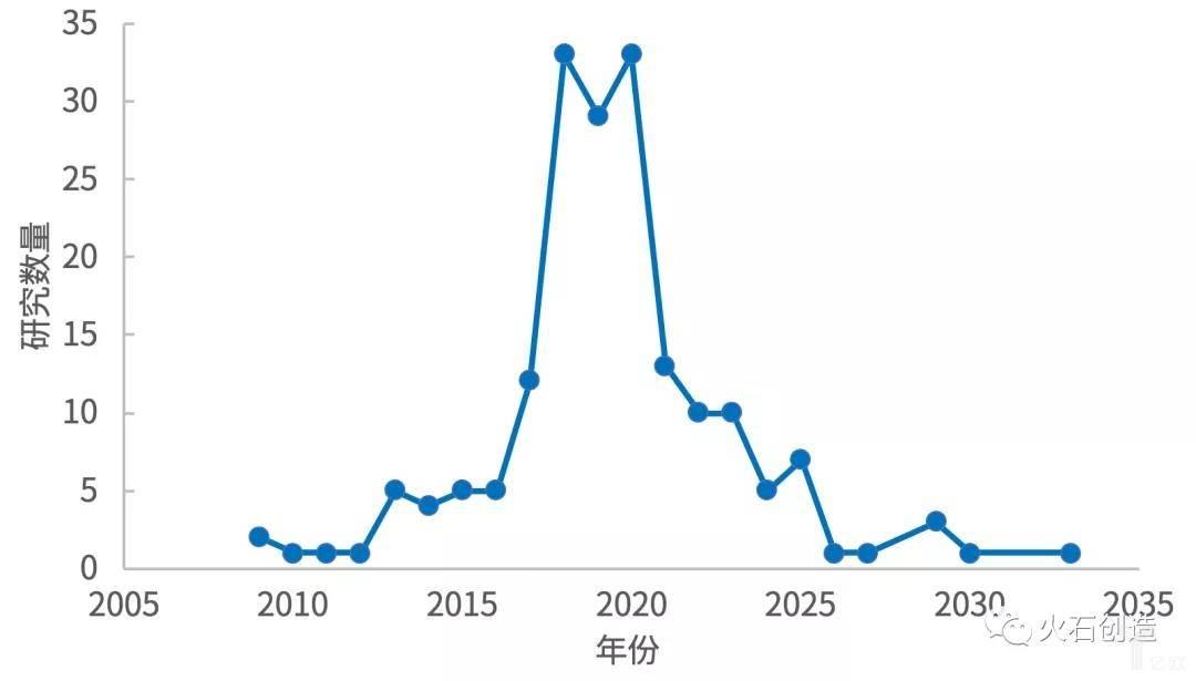 亿欧智库:注册登记的中国研究完成时间分布