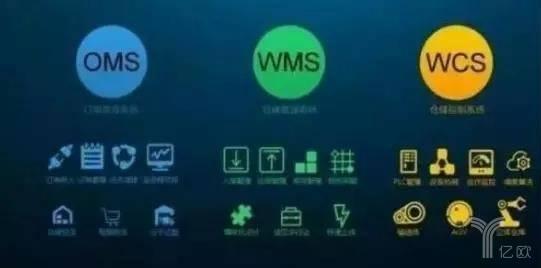 图7:WCS自动控制系统/WMS信息管理系统