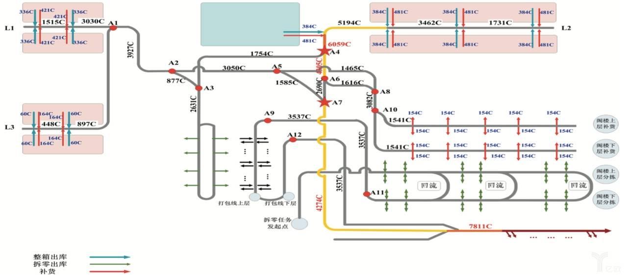 自动化物流系统的分析评估项目.jpg