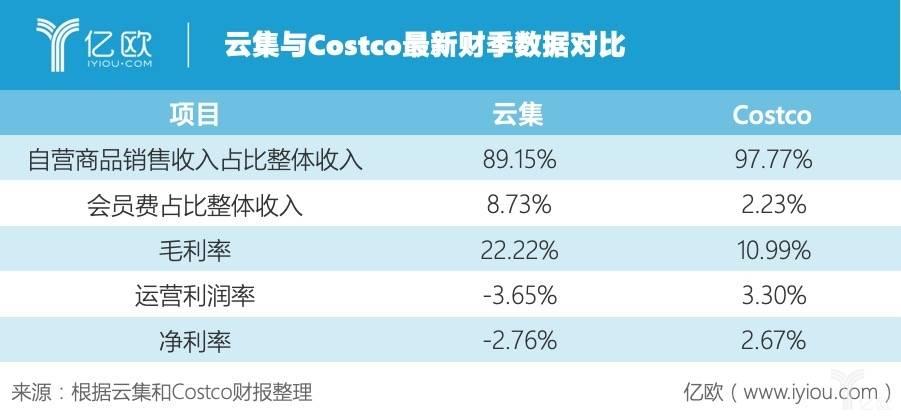 云集与Costco最新财季数据对比