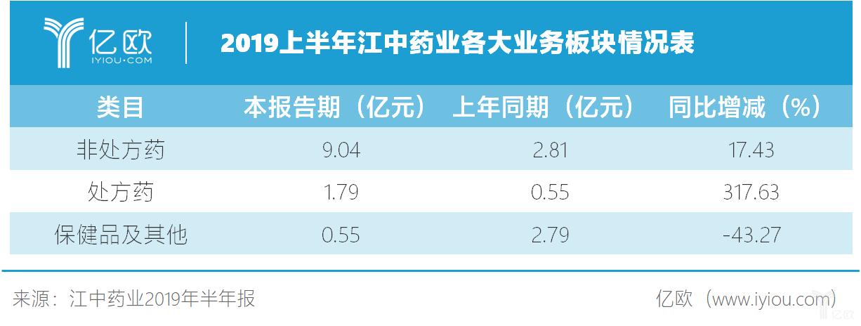 2019上半年江中药业各大业务板块情况表.png