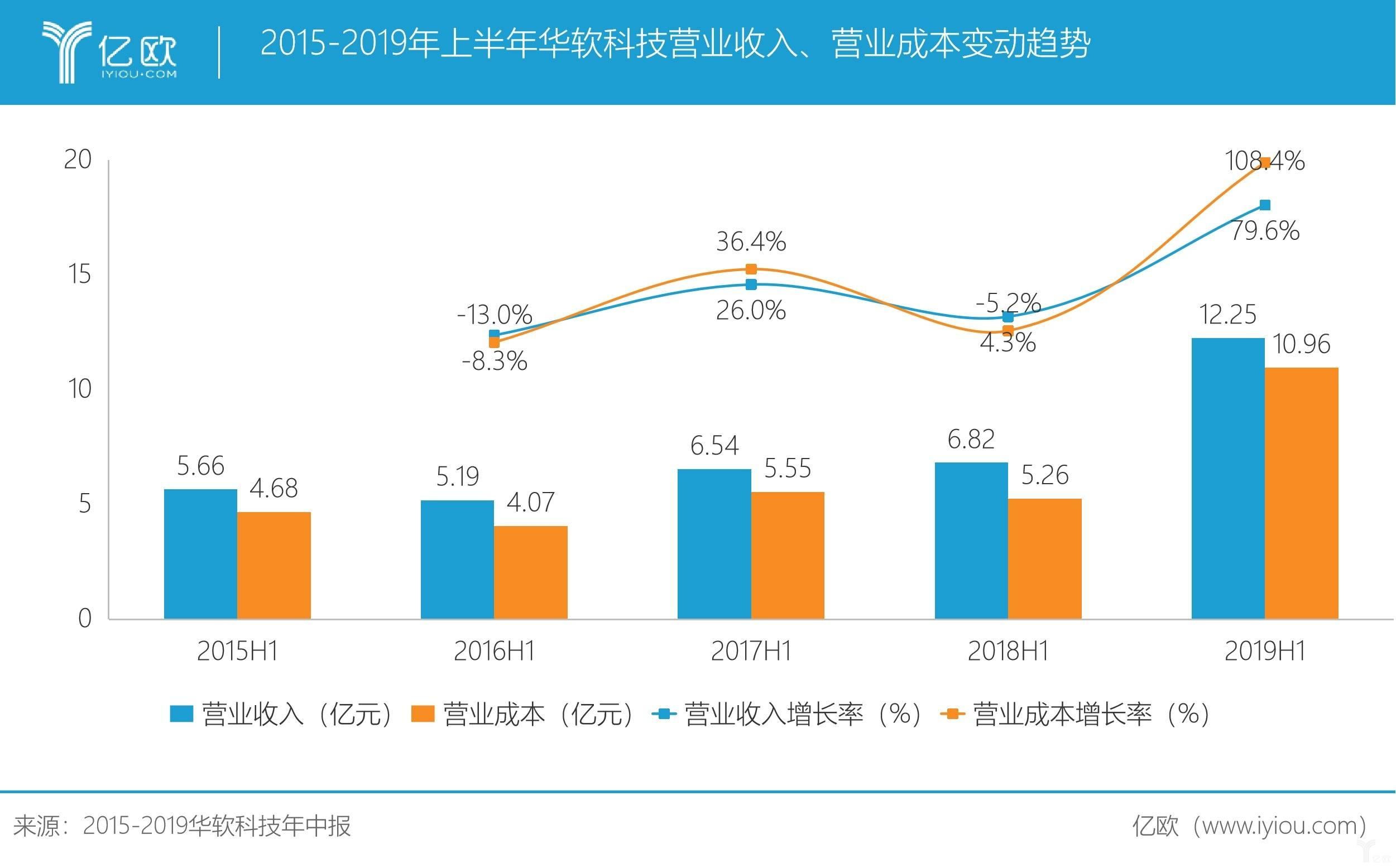 2015-2019年上半年华软科技营业收入、营业成本变动趋势