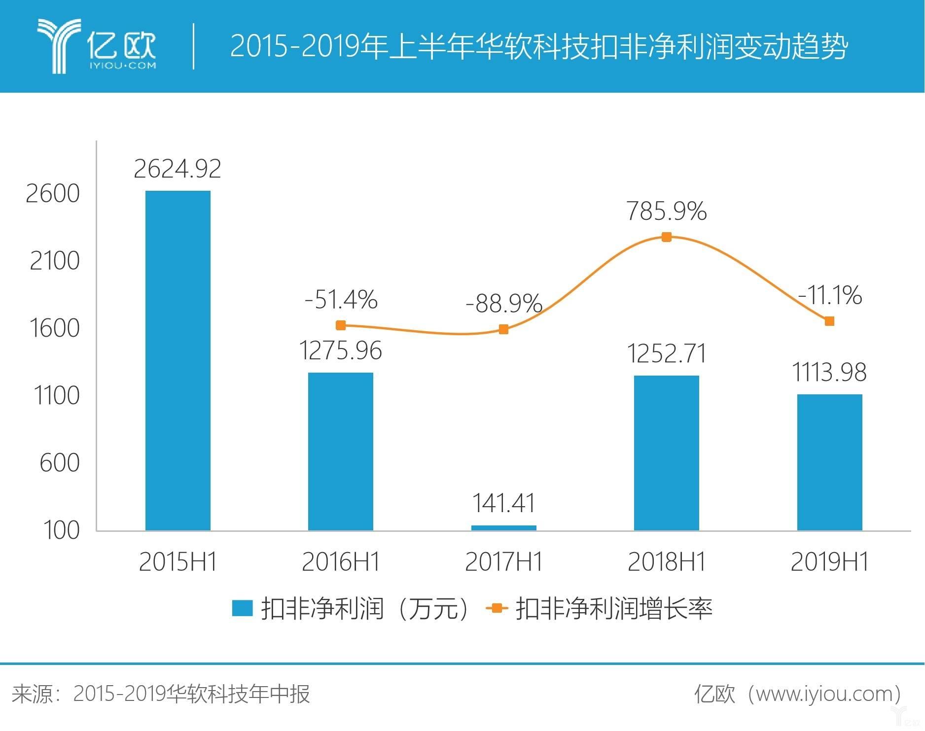 2015-2019年上半年华软科技扣非净利润变动趋势