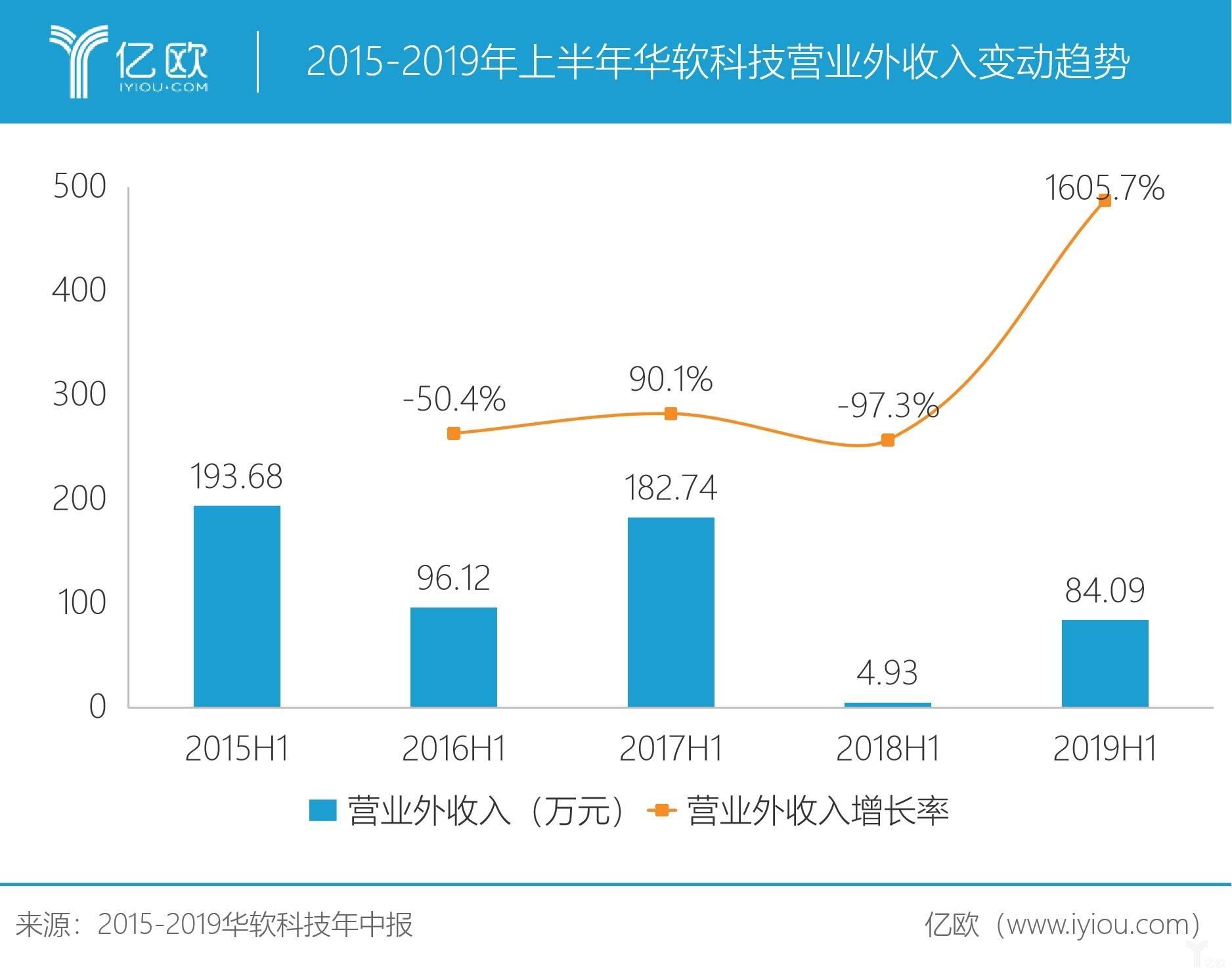 2015-2019年上半年华软科技营业外收入变动趋势