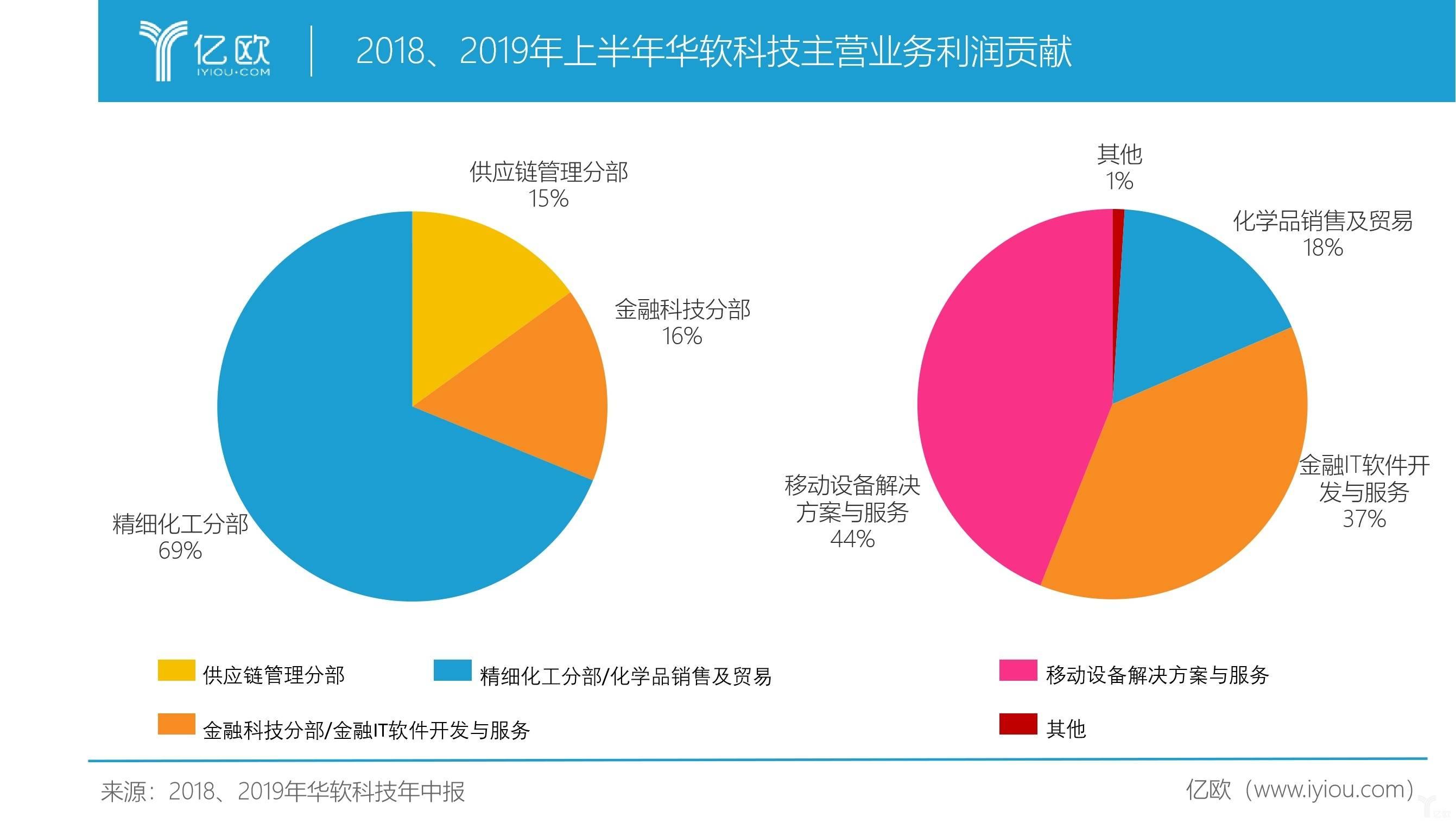 2018、2019年上半年华软科技主营业务利润贡献