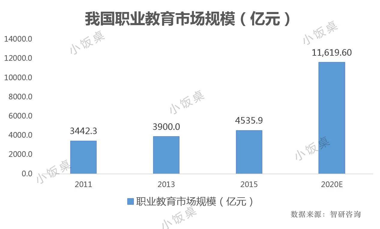 亿欧智库:我国职业教育市场规模(亿元)