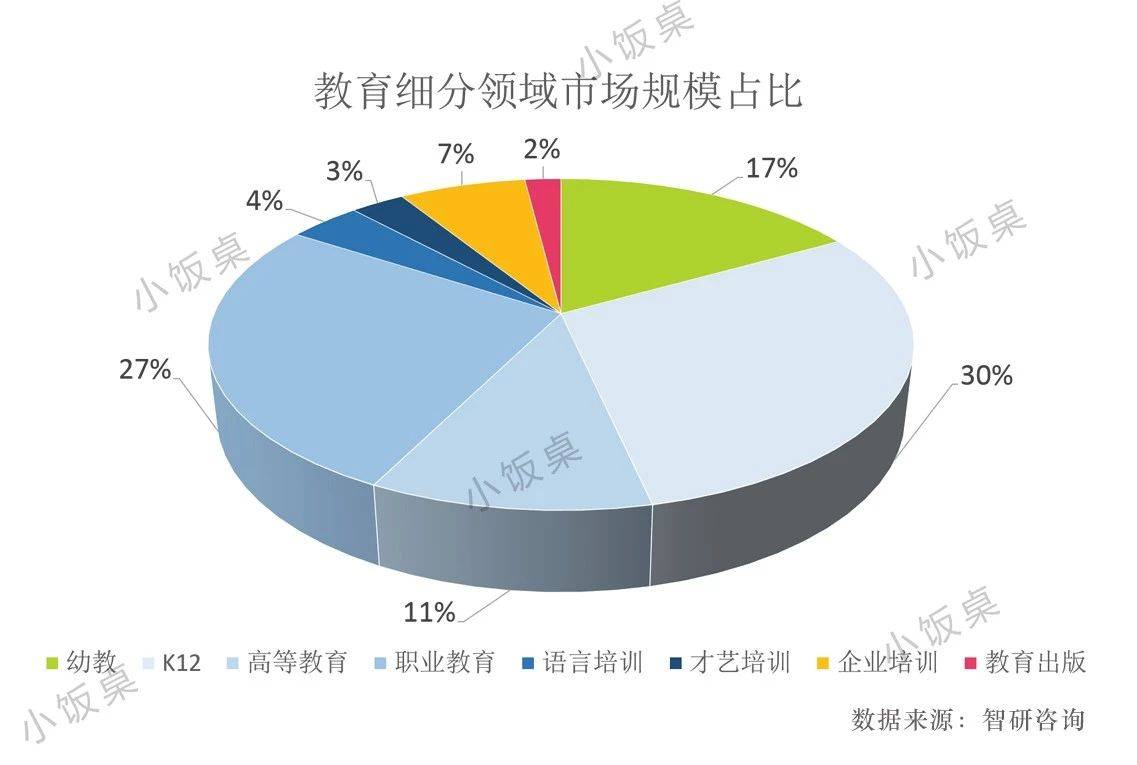 亿欧智库:教育细分领域市场规模占比