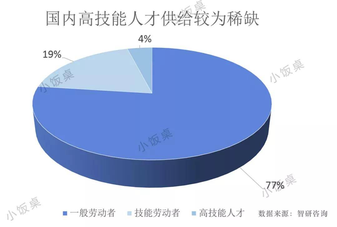 亿欧智库:国内高技能人才供给缺口