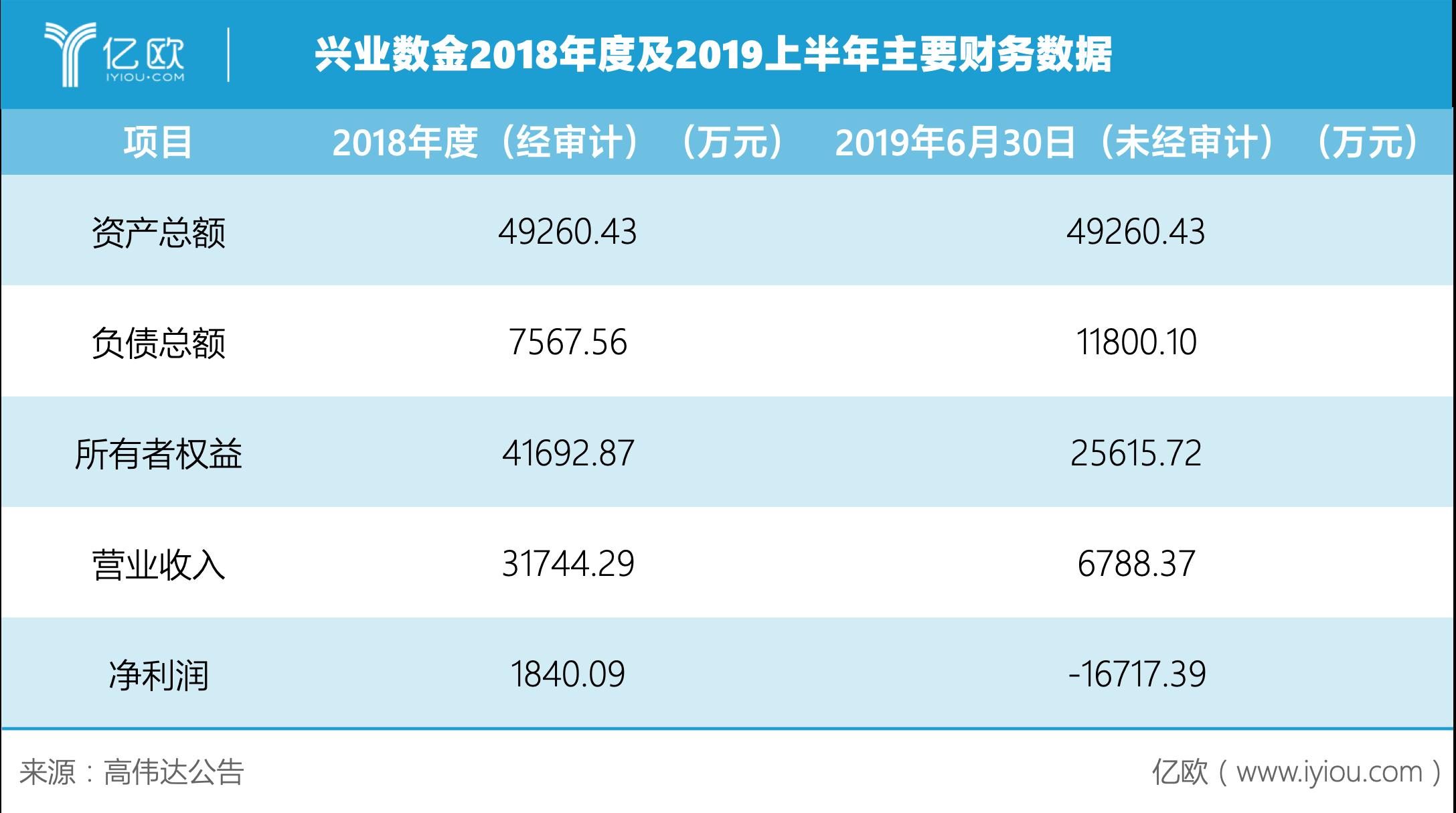 首发丨兴业数金2019上半年亏损超1.5亿,银行金融科技子公司会好吗?