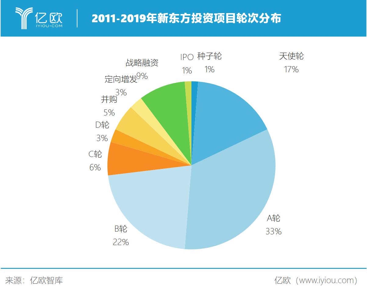 亿欧智库:2011-2019年新东方投资项目轮次分布