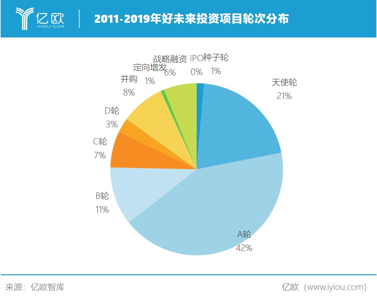 亿欧智库:2011-2019年好未来投资项目轮次分布