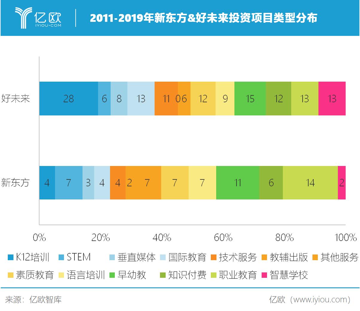 亿欧智库:2011-2019年新东方&好未来投资项目类型分布