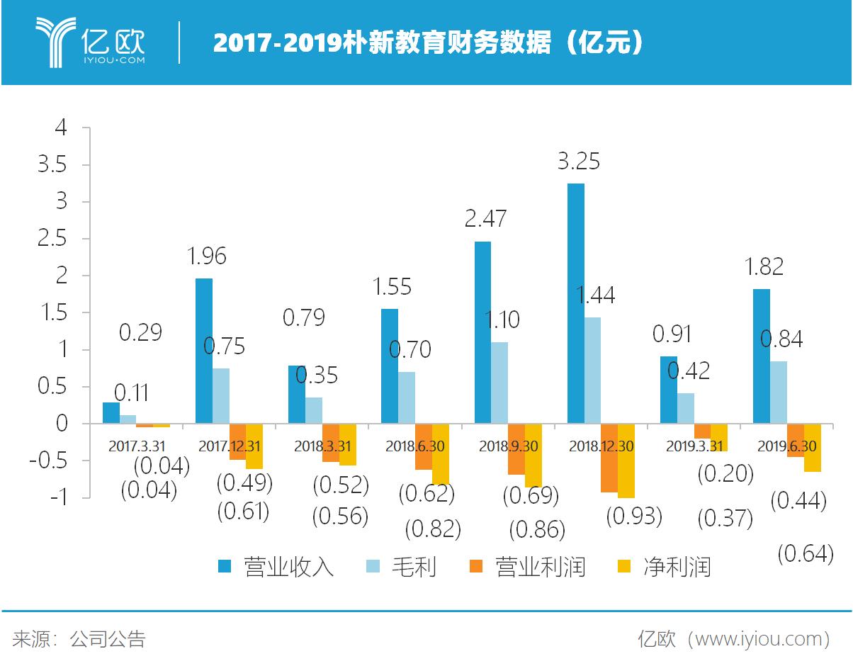 亿欧智库:2017-2019朴新教育财务数据