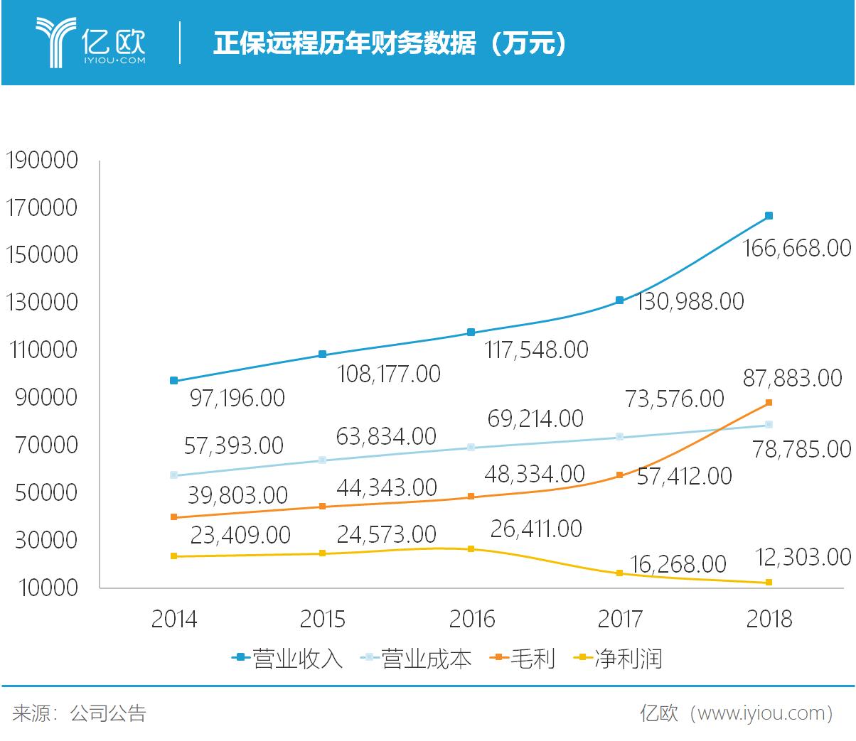 亿欧智库:正保远程历年财务数据