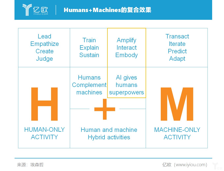 亿欧智库:Humans+Machines的复合效果