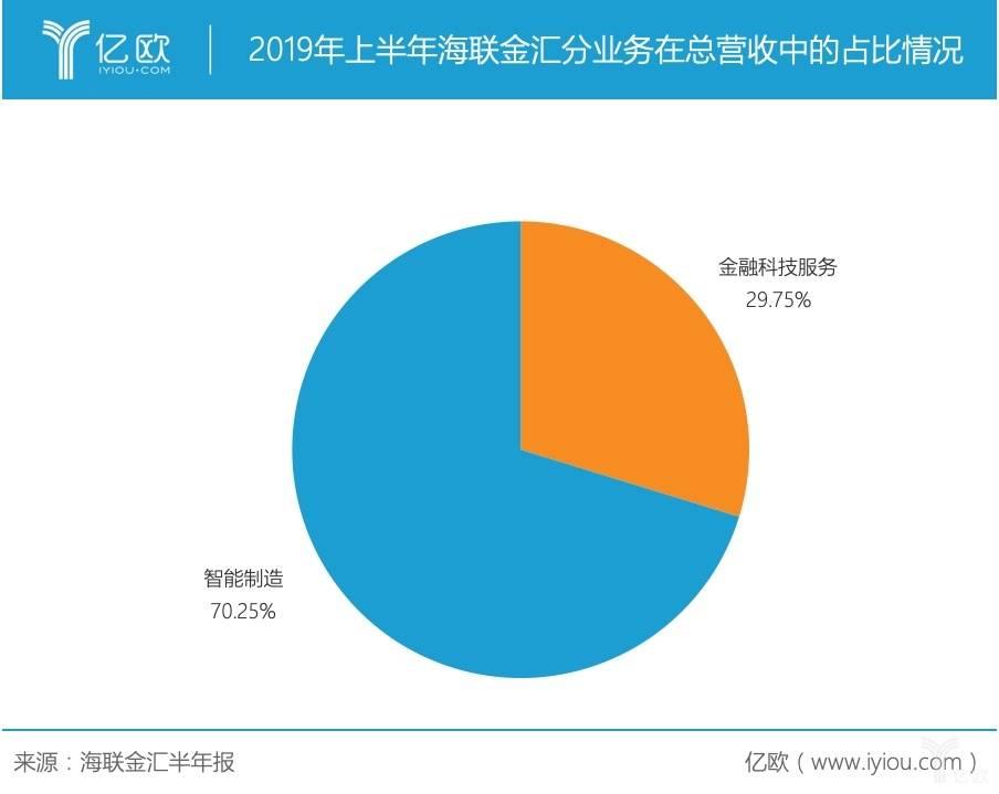 子公司联动商务罚单不停,2019H1海联金汇净利润下滑47%