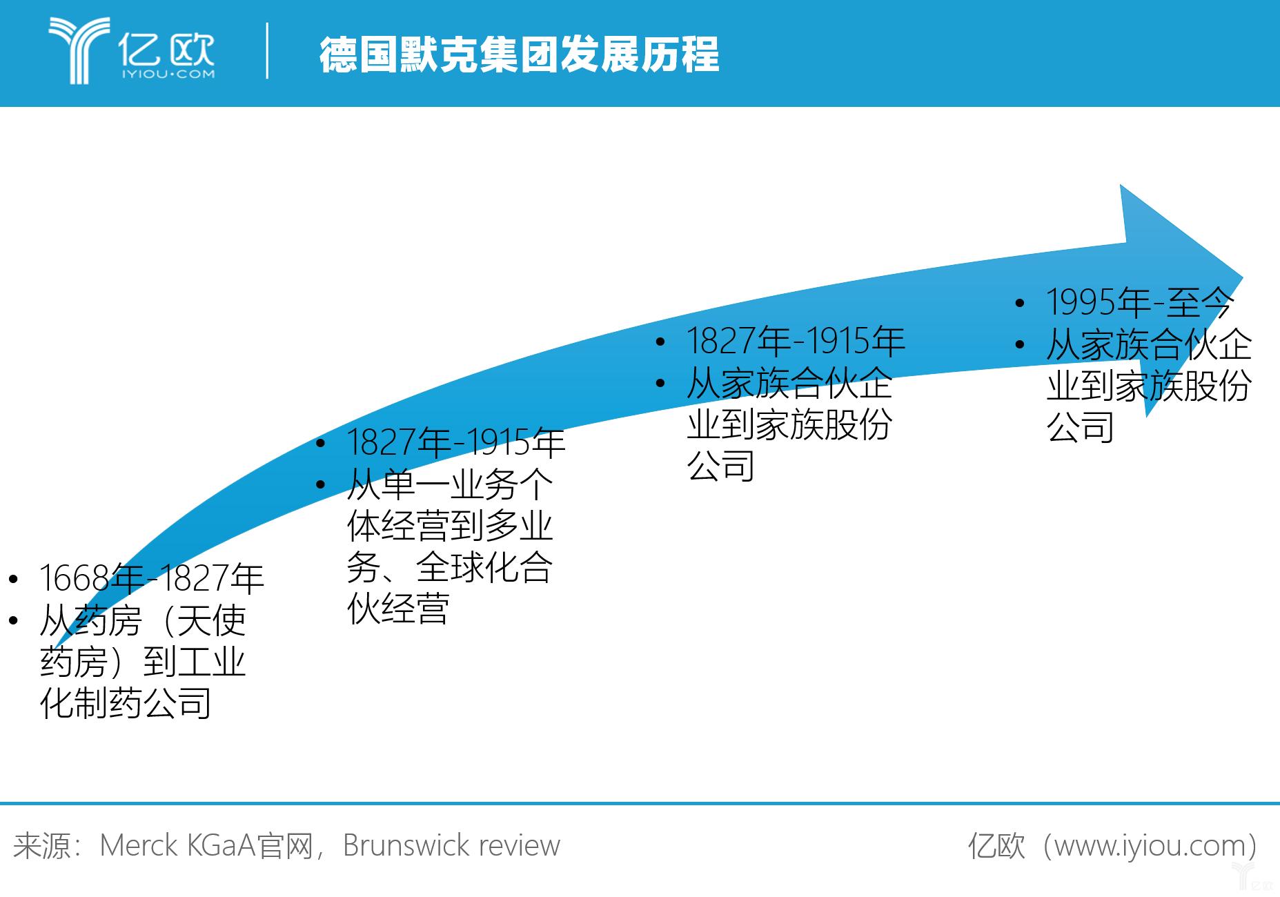 亿欧智库:德国默克集团发展历程