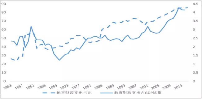 田志磊:教育财政的历史沿革
