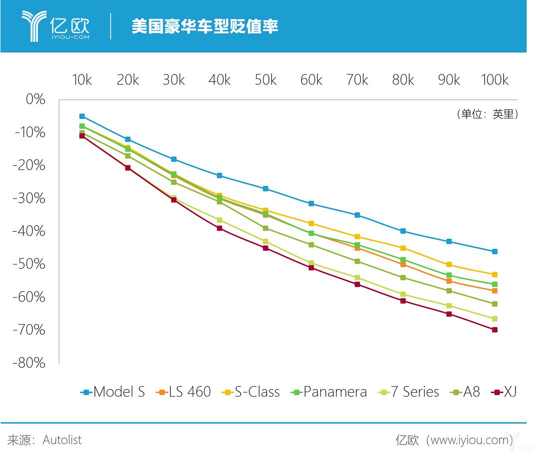 亿欧智库:Autolist贬值率排名.png