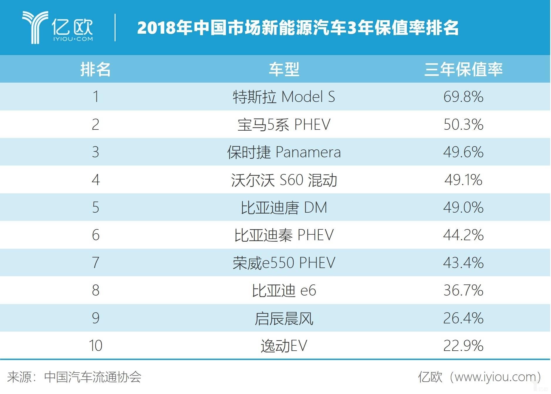 中国新能源3年保值率排名.jpg