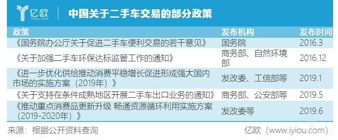 亿欧智库:中国二手车政策.jpg