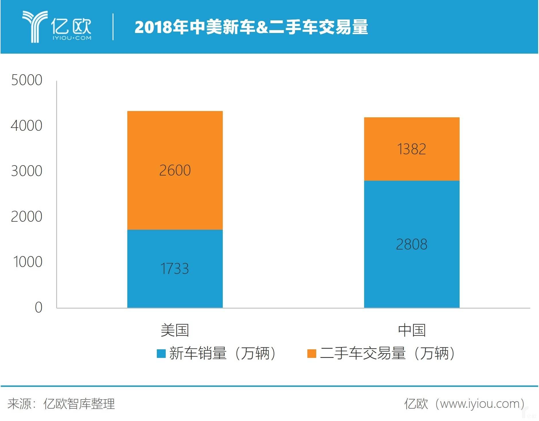 亿欧智库:2018年中美新车二手车交易量.jpg