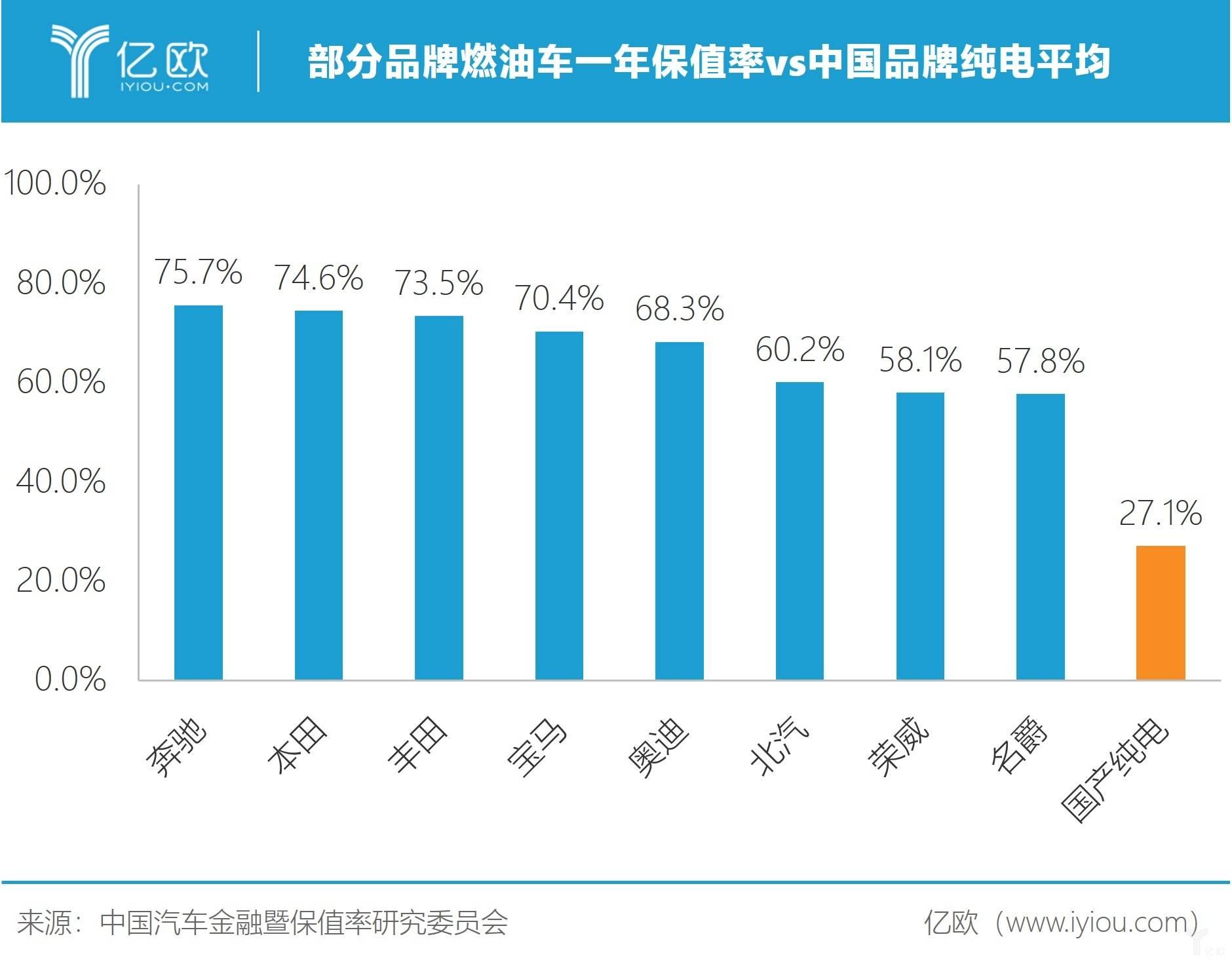 亿欧智库:燃油车vs中国纯电保值率.jpg