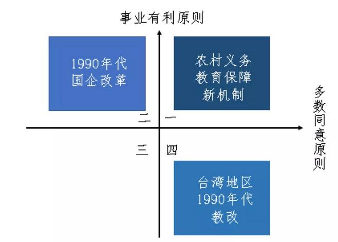 田志磊:二维原则——多数同意和事业有利