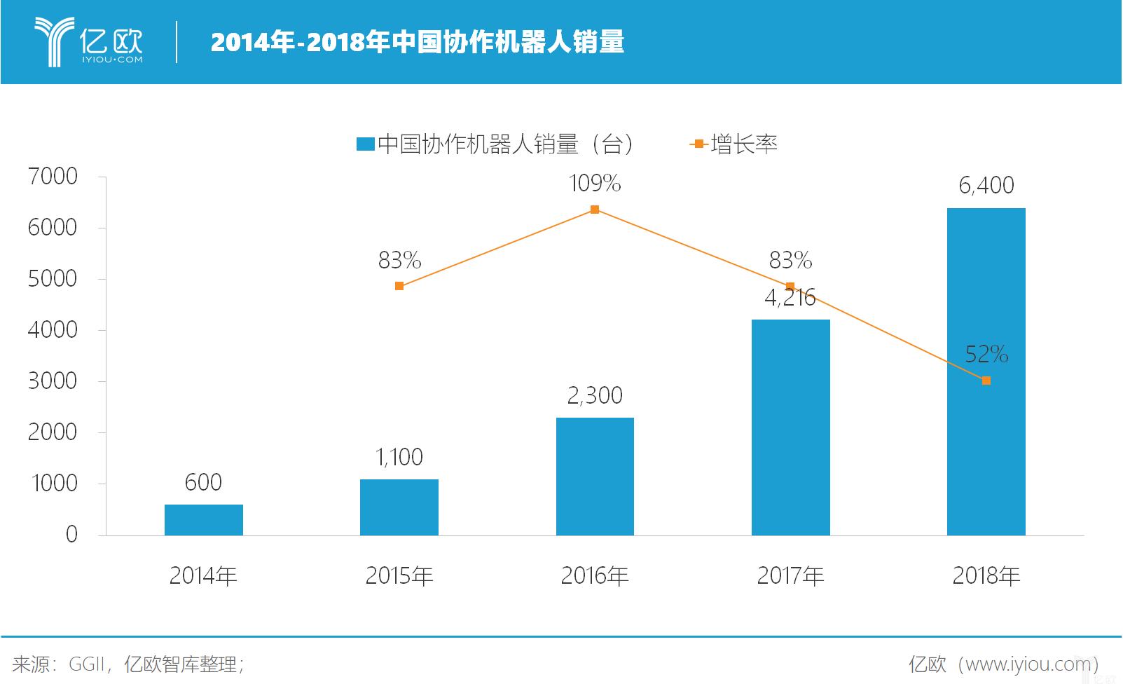 亿欧智库:中国协作机器人销量