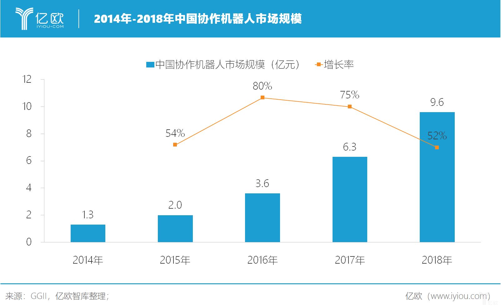 亿欧智库:中国协作机器人市场规模