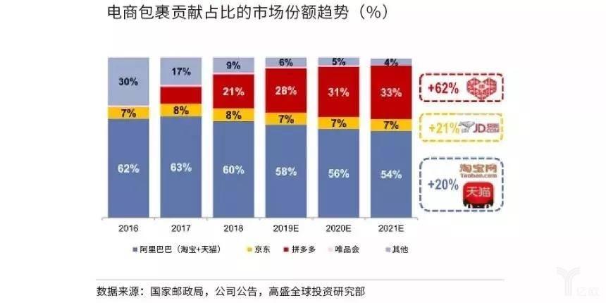 电商包裹贡献占比市场份额趋势