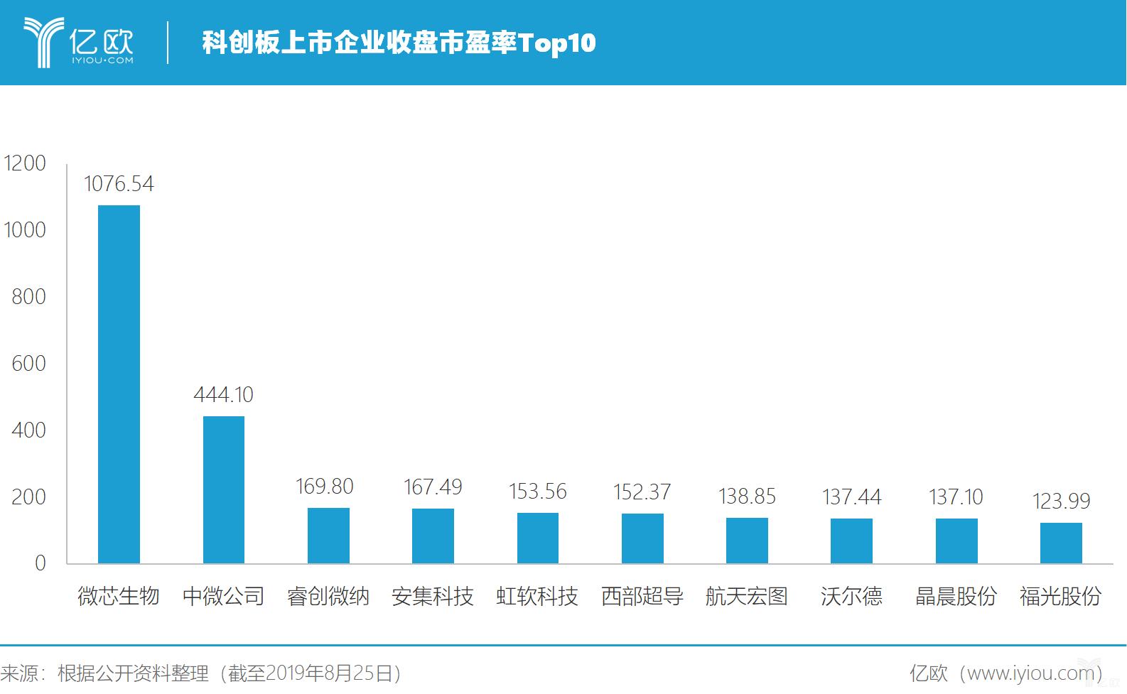 亿欧智库:科创板上市企业收盘市盈率Top10