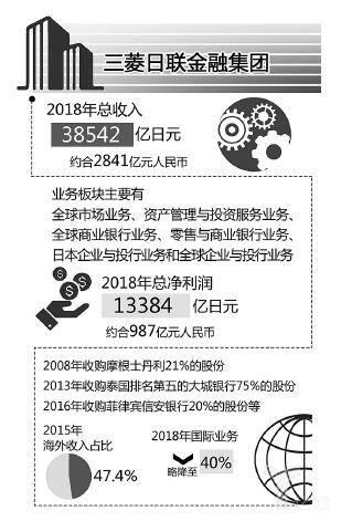 三菱日联金融集团