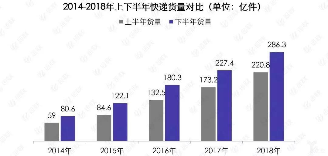2014-2018年上下半年快递货量对比(单位:亿件)