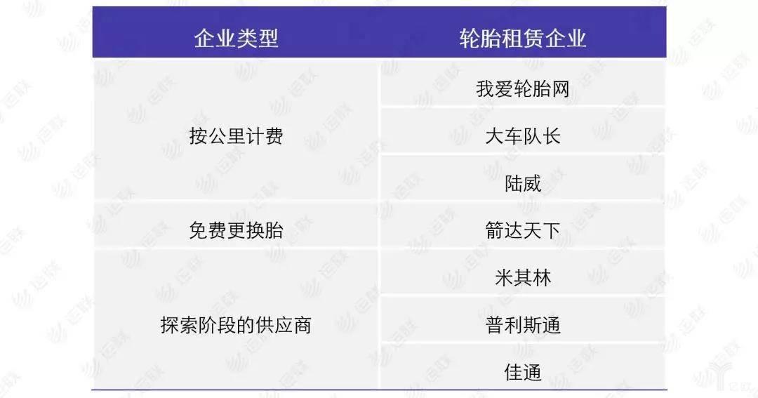 轮胎租赁企业一览表