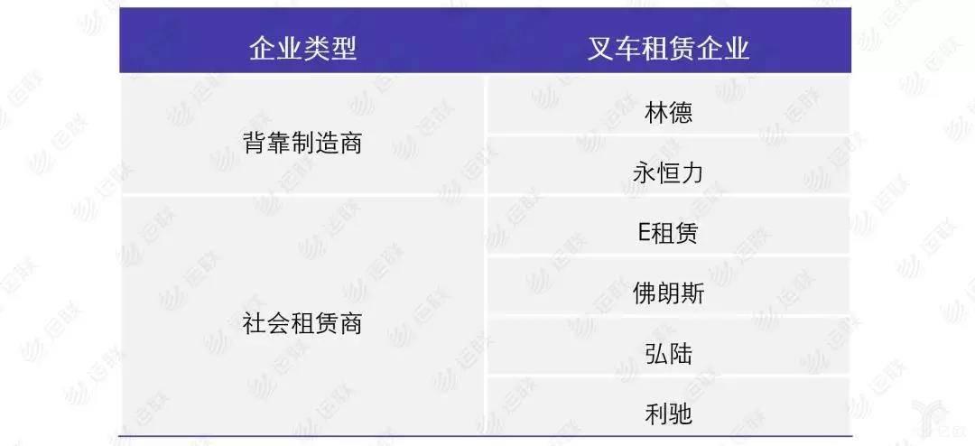 叉车租赁企业一览表