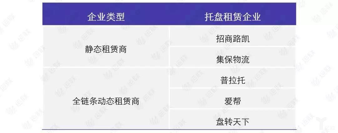 静态租赁企业一览表