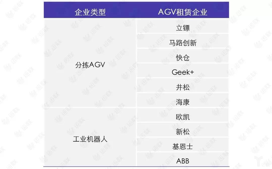 AGV租赁企业一览表