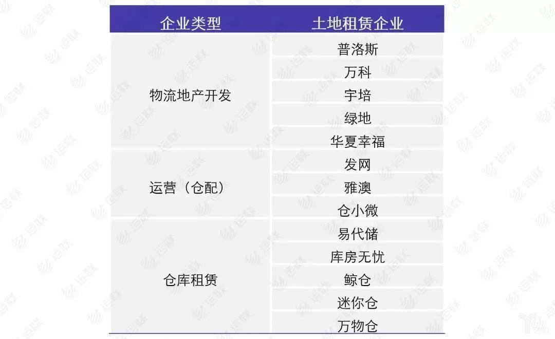 土地租赁企业一览表