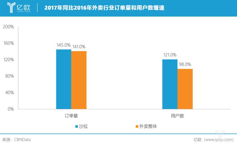 亿欧智库:2017年同比2016年外卖行业订单量和用户数增速