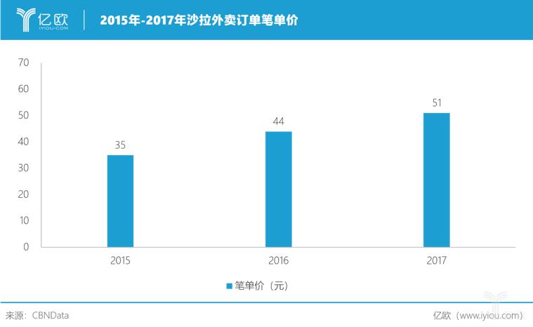 亿欧智库:2015-2017年沙拉外卖订单笔单价