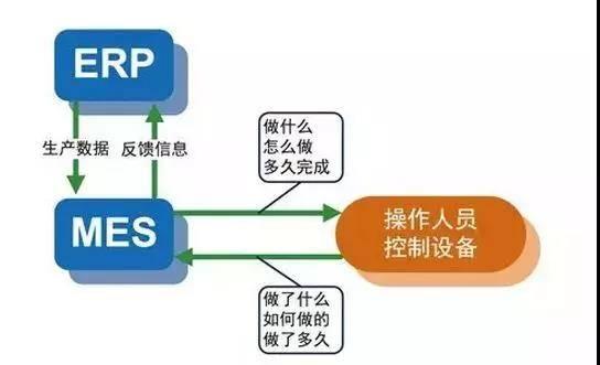 MES和ERP.jpg