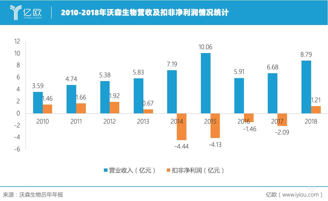 2010-2018年沃森生物营收及扣非净利润情况统计.png