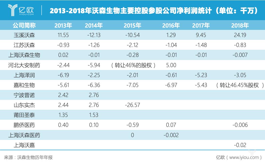 2013-2018年沃森生物主要参股公司净利润统计.png
